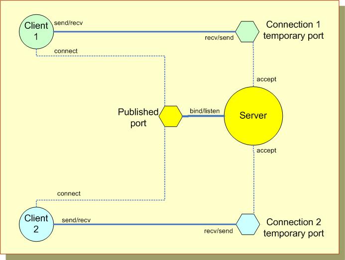 Inter-Process Communications